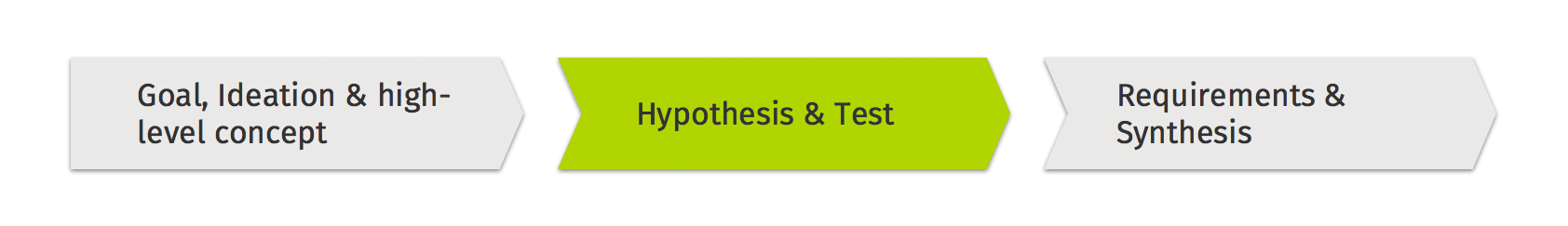 Phase 2 of your Product Discovery: Hypothesis & Test