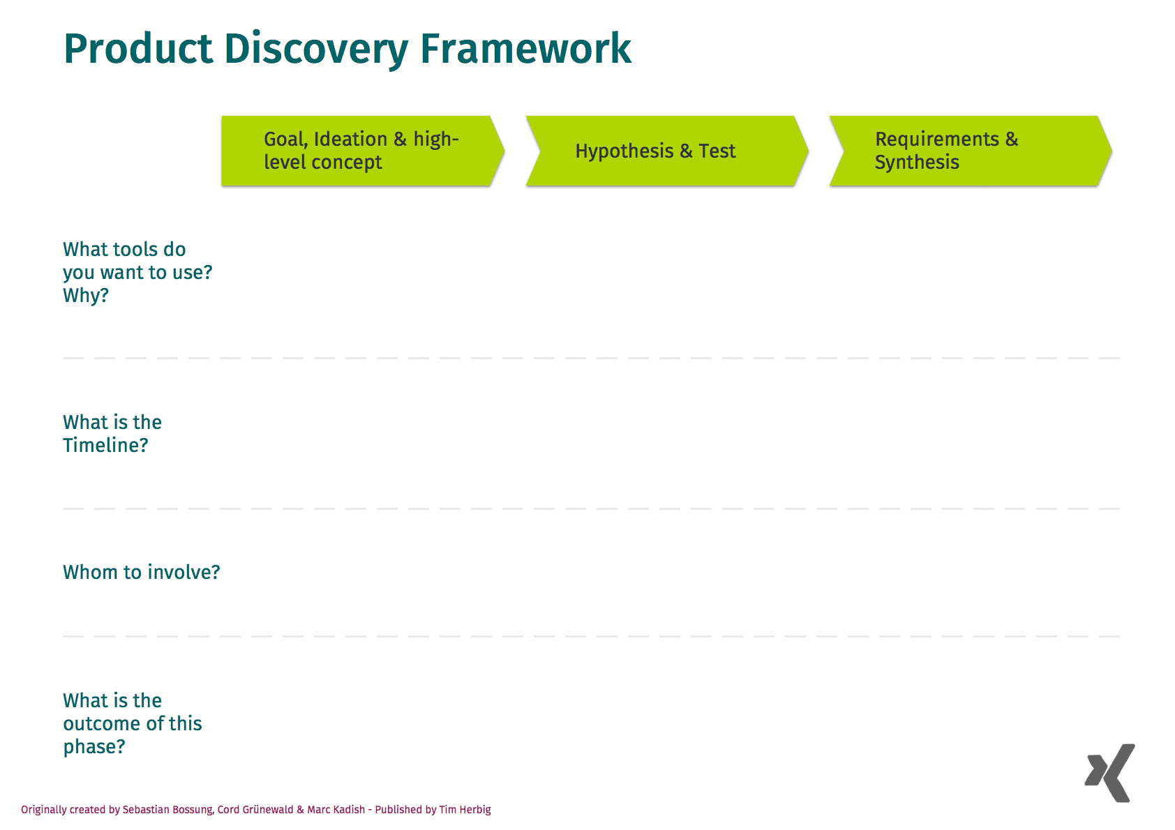 Product Discovery – A Step-by-Step guide (incl. FREE Planning Template)
