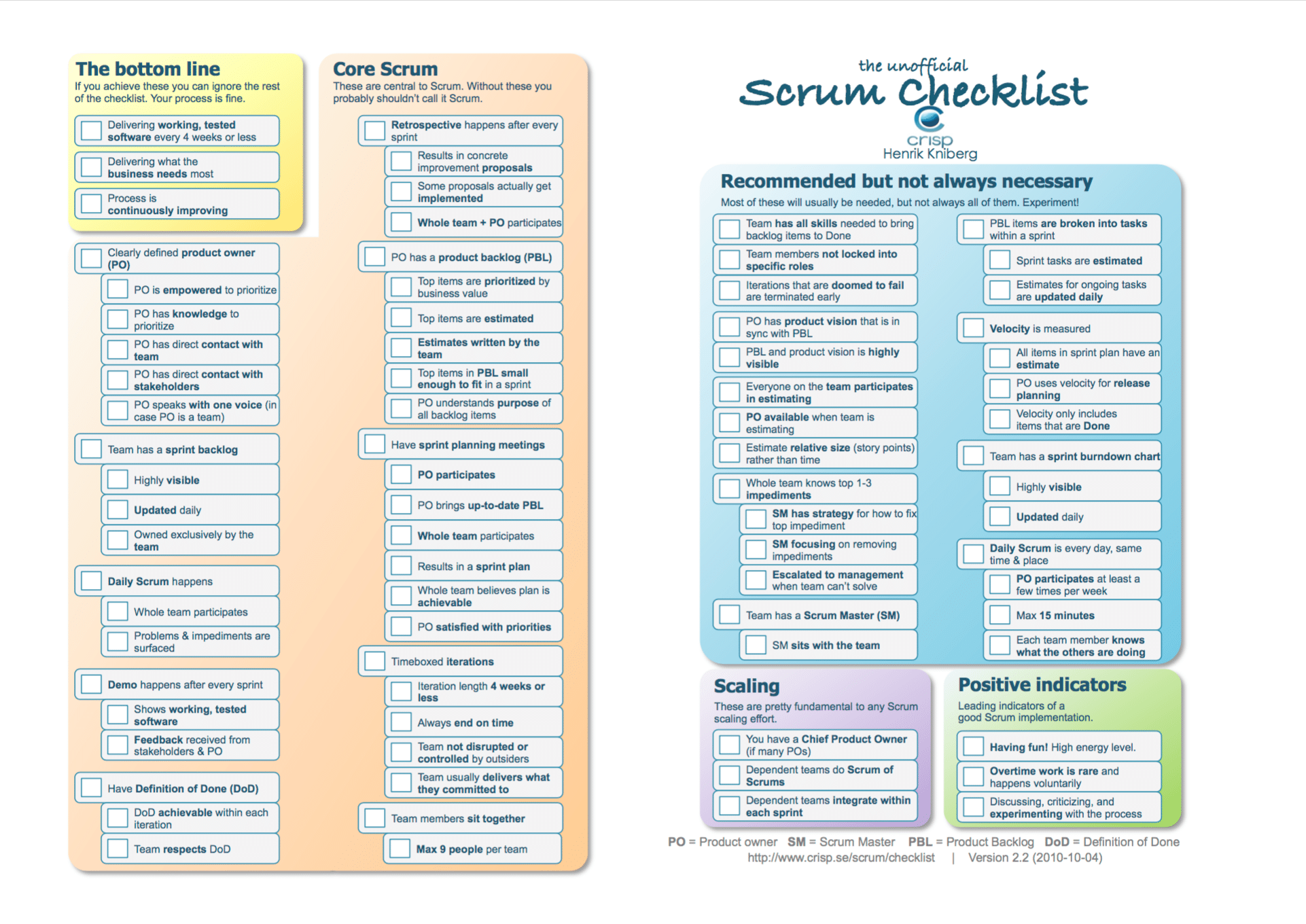 Unofficial Scrum Checklist by Henrik Kniberg