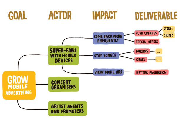 An Example Impact Map for your Product Discovery