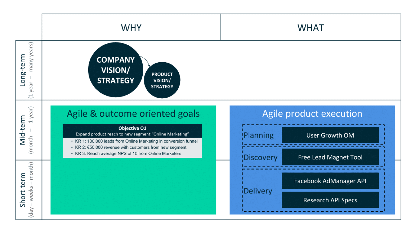 How Objectives and Key Results relate to Agile Product Management