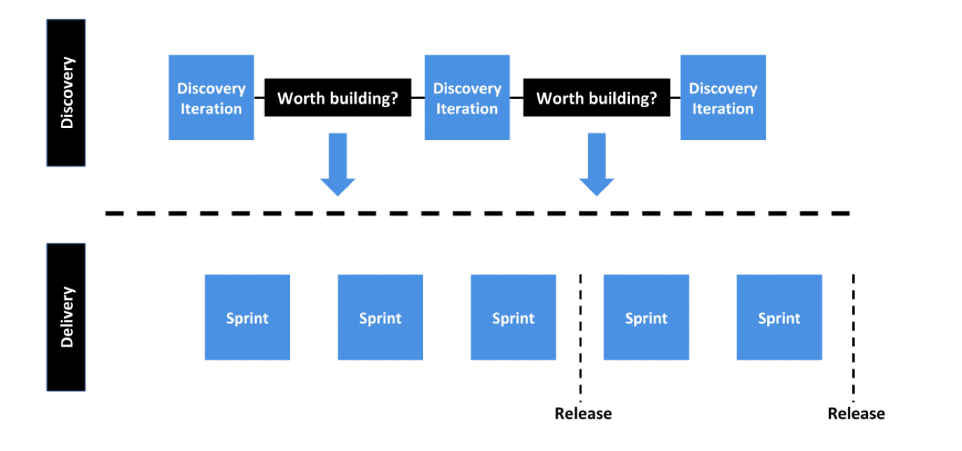 Dual Track Agile Process
