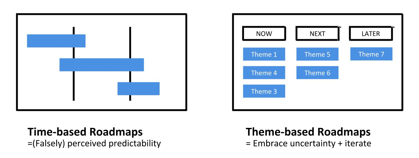 Time-based roadmaps vs. Theme-based roadmaps