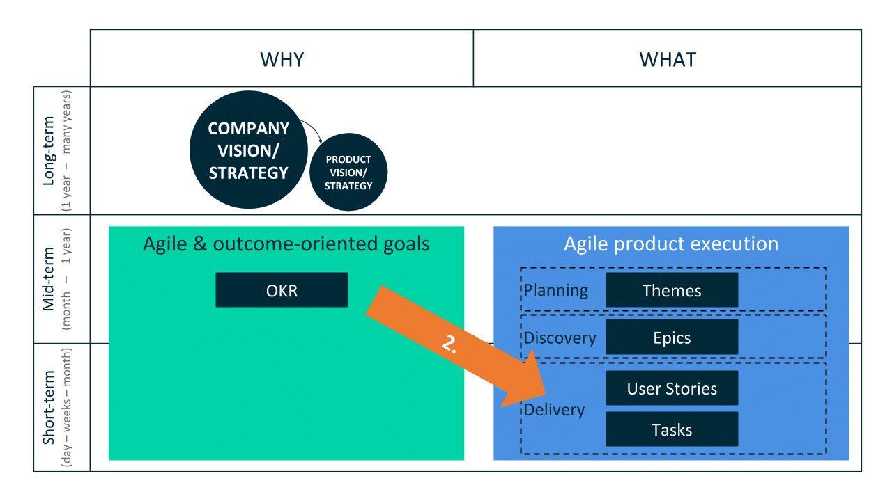 Integrating OKR and Product Execution Part I