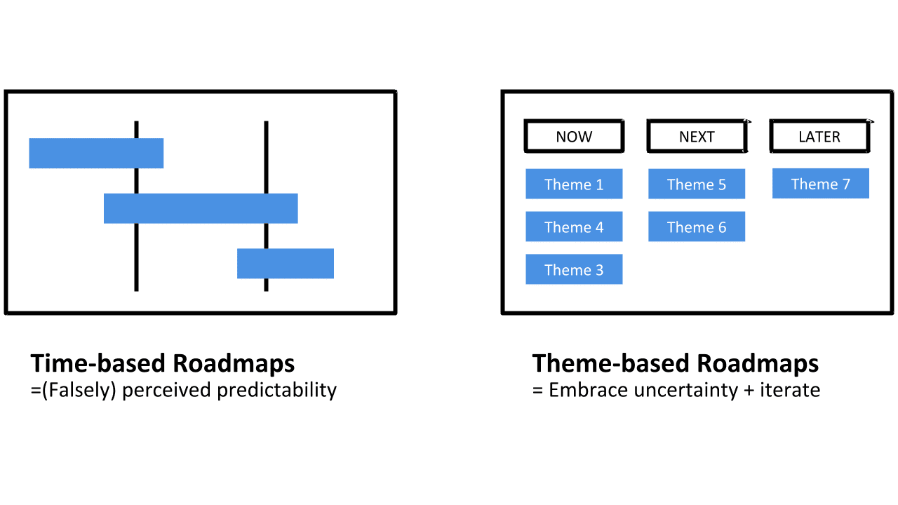 Comparing static time-based roadmaps and truly agile theme-based roadmaps