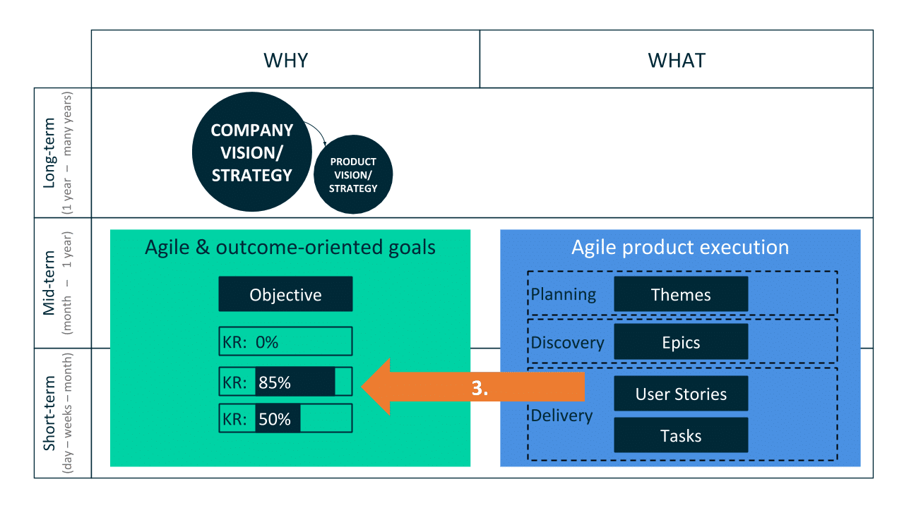 Integrating OKR and Product Execution Part II