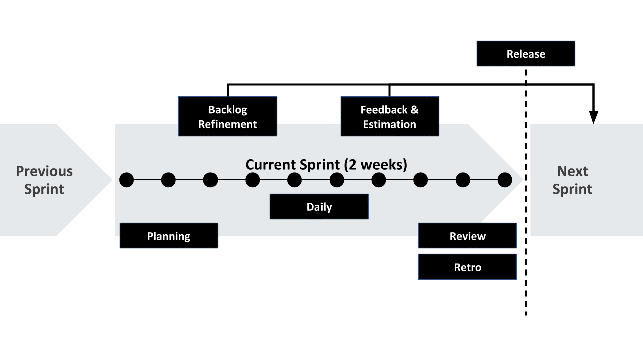 Agile Product Execution Cycle SCRUM