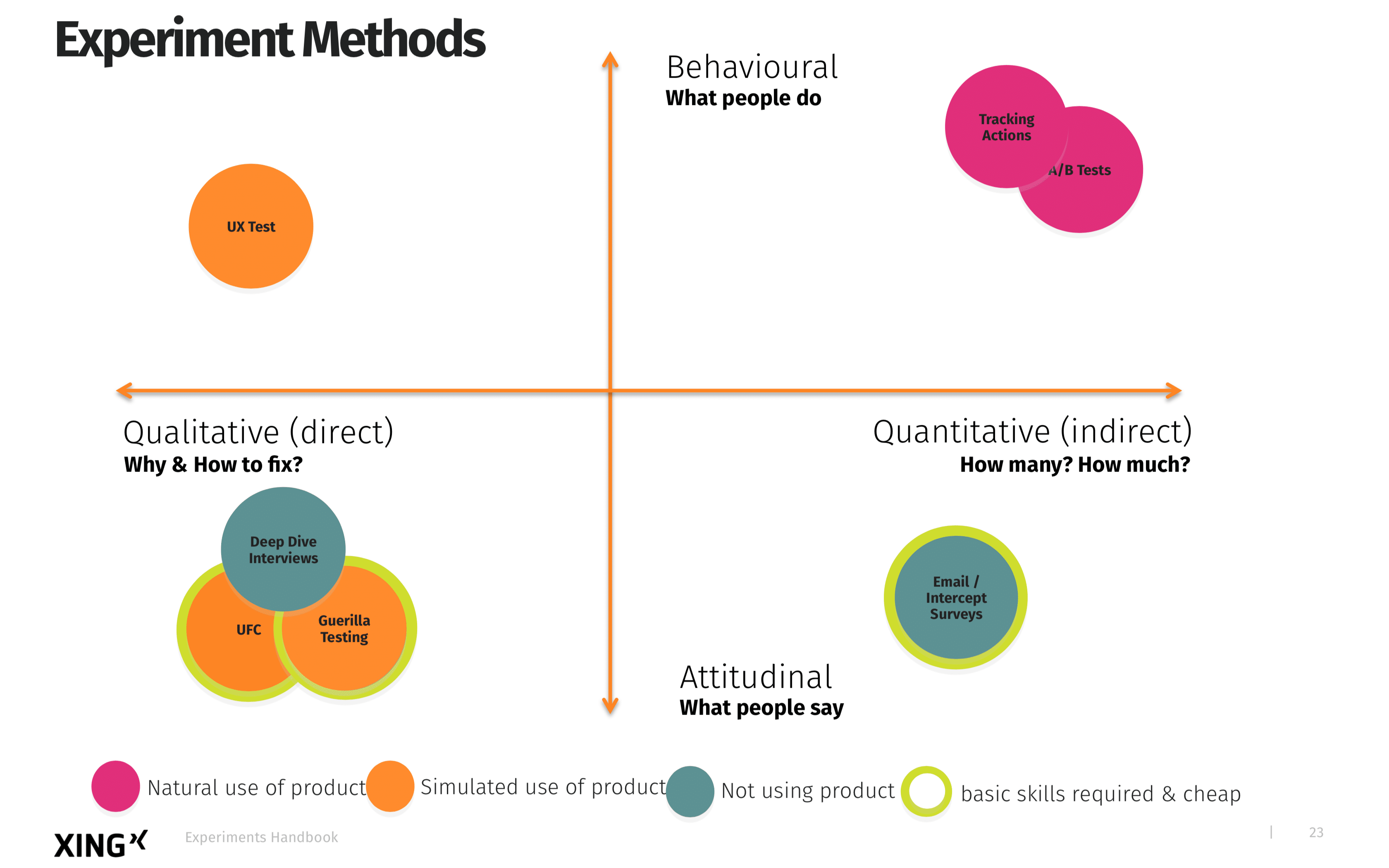 Experiment Methods for researching User Needs and validating assumptions