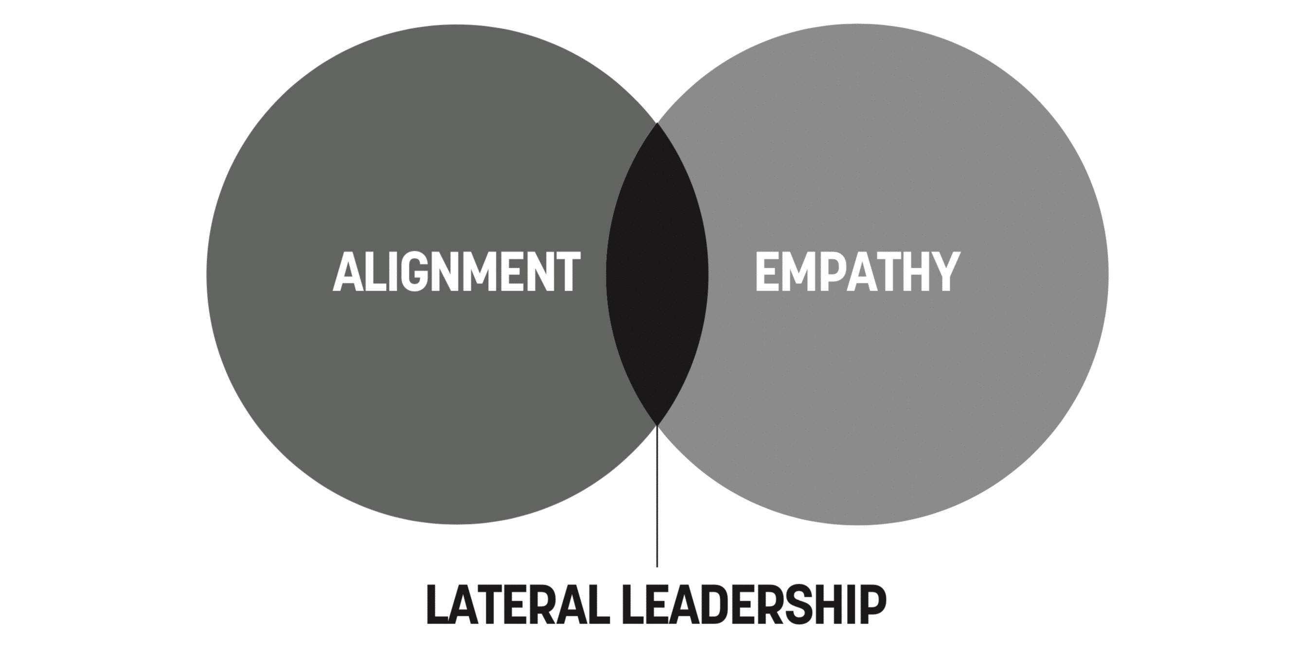 Effective Lateral Leadership happens at the Intersection of Alignment and Empathy