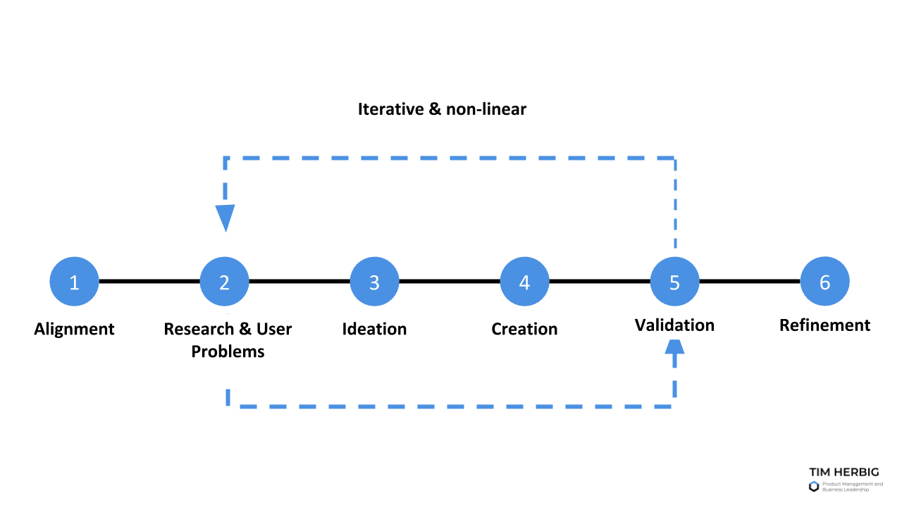 Iterative Product Discovery Process