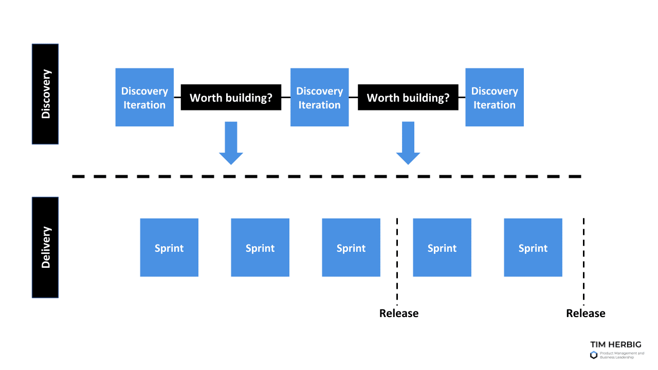 How product discovery and delivery play together in Dual-Track Agile