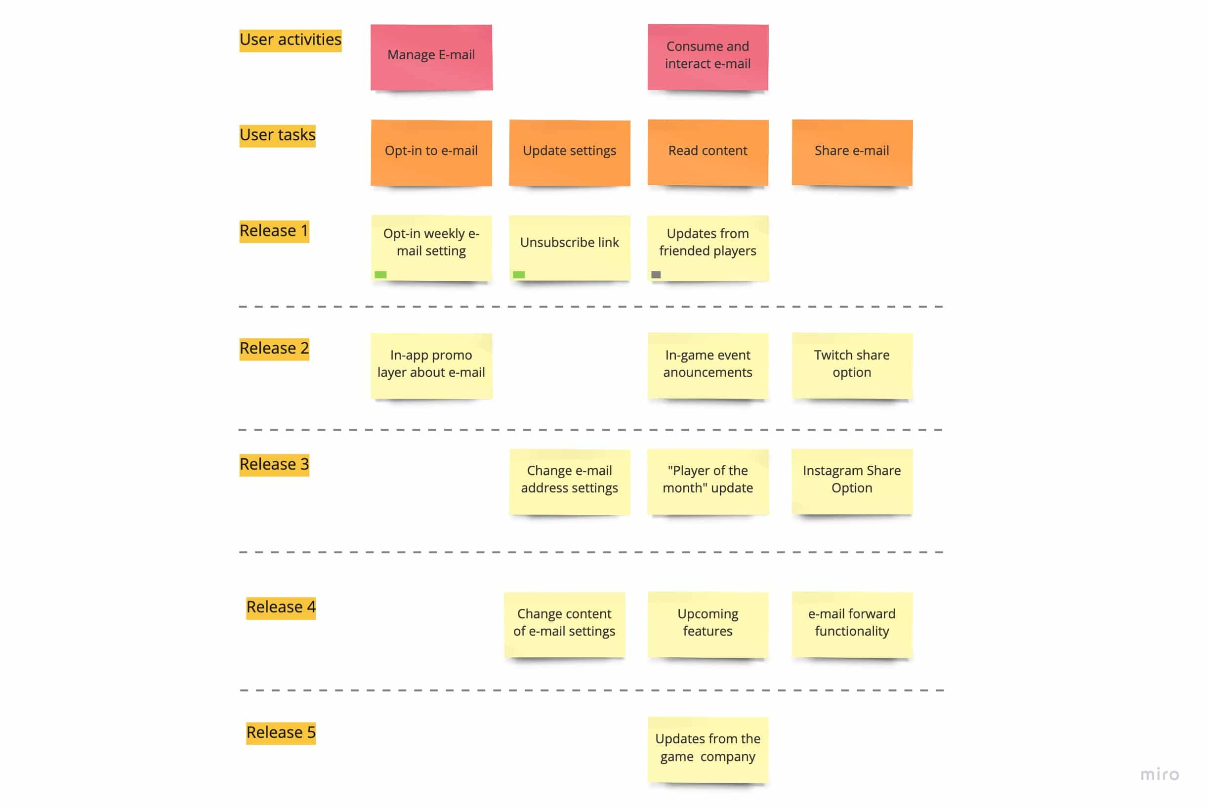 Product Discovery Process User Story Mapping Example