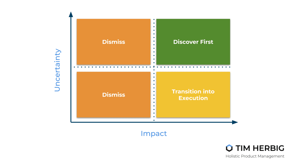 Impact-Uncertainty-Matrix Product Discovery Prioritization