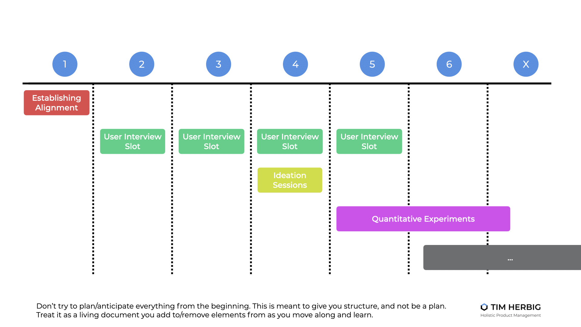 Adaptable Product Discovery Structure