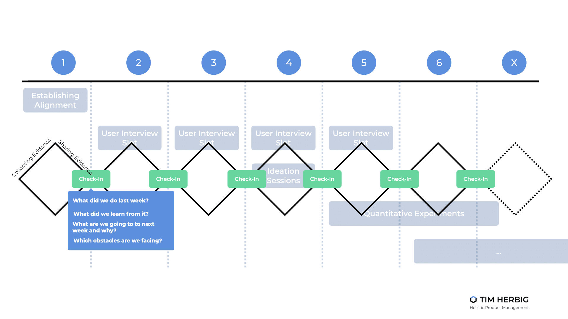 Adaptable Product Discovery Check-in