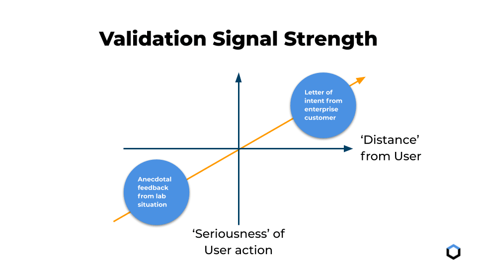 Product Discovery Validation Signal Strength