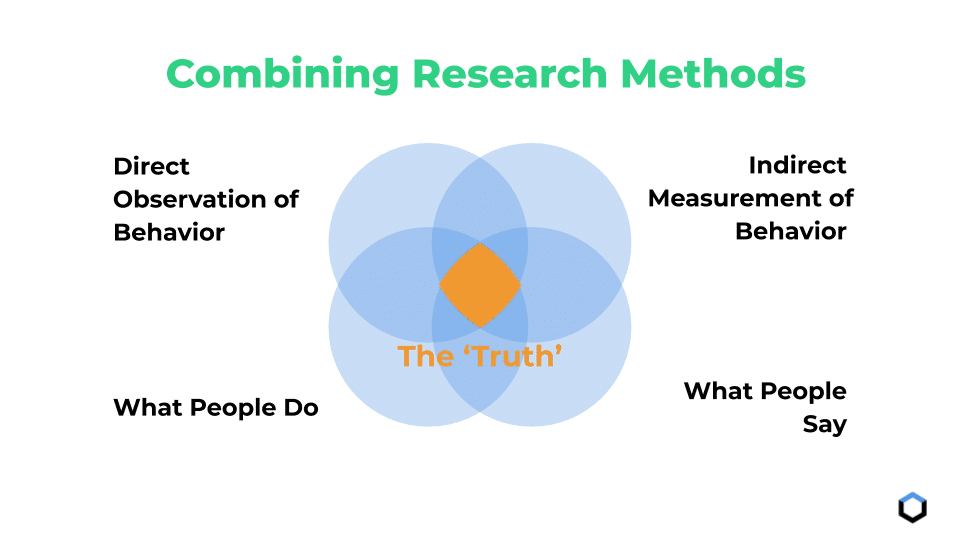 Combined User Research Efforts