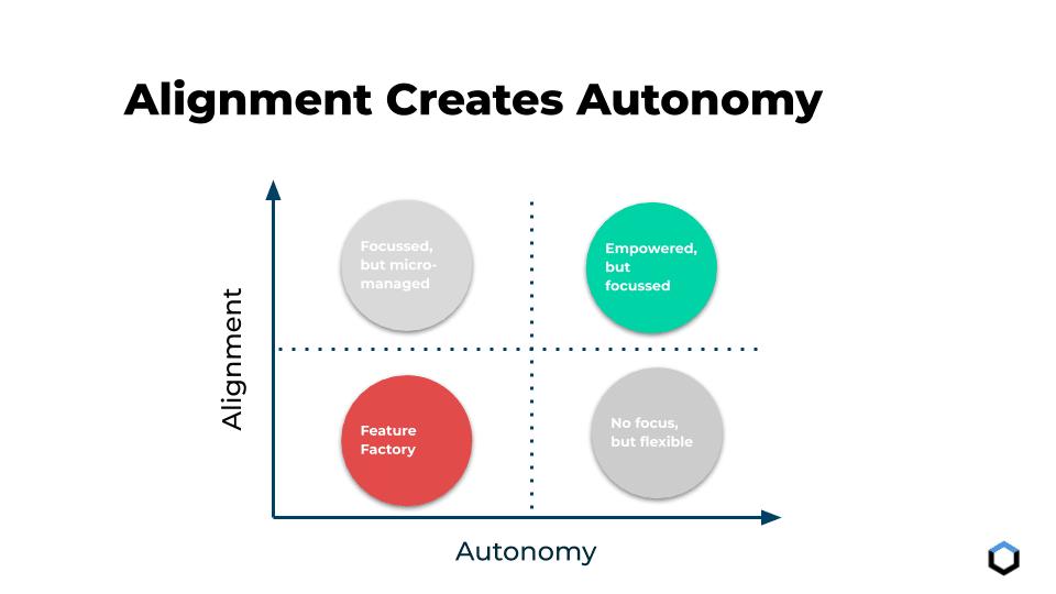 Product Discovery Alignment Creates Autonomy