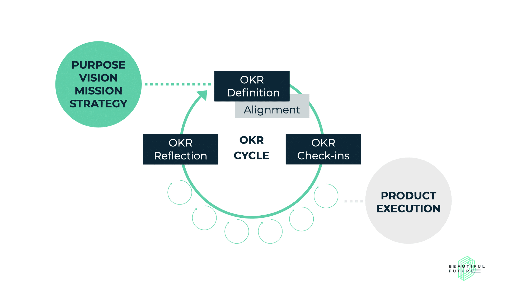OKR Cycle for Product Goals