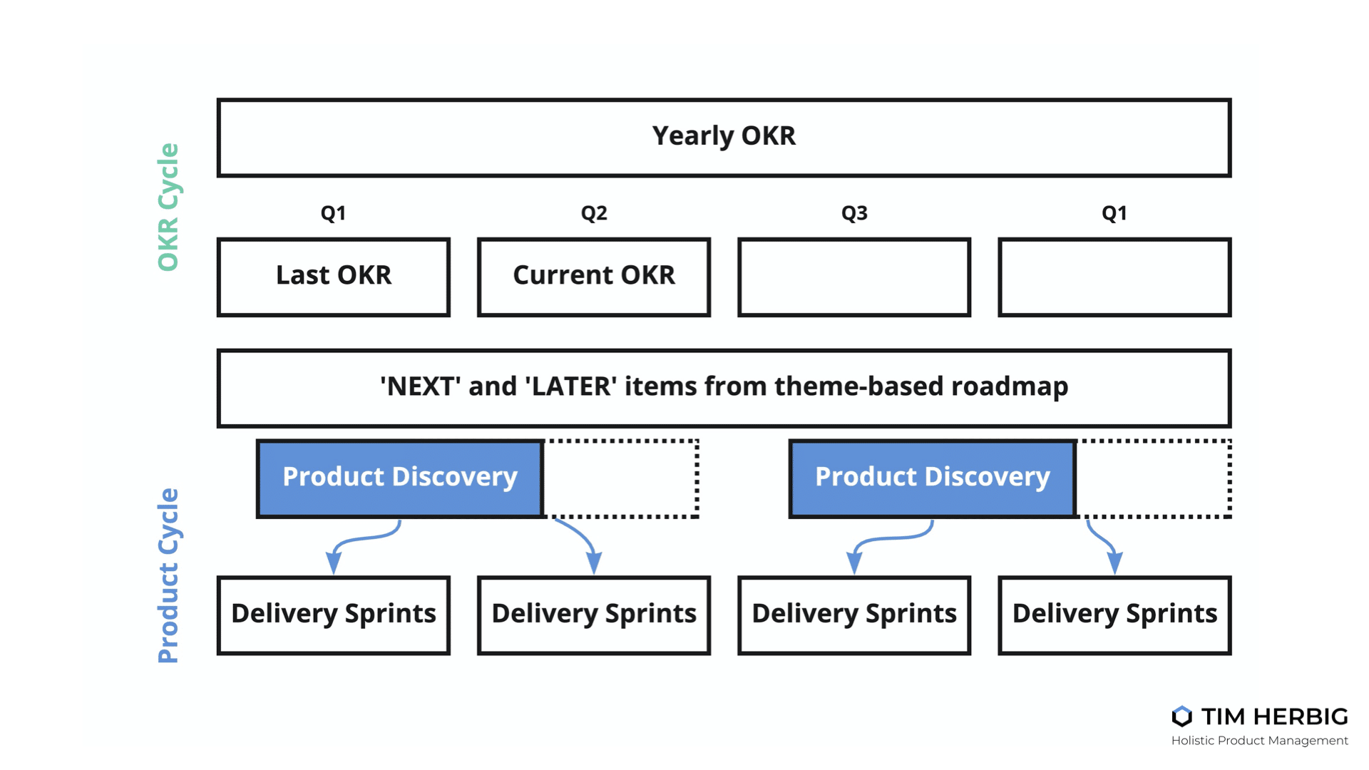 Product Discovery and OKRs Cadence