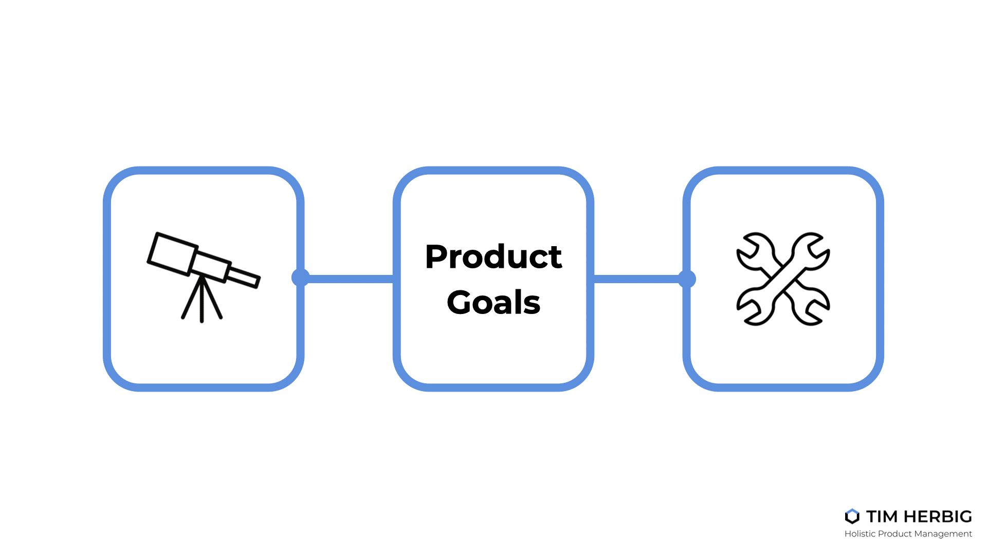 Product Goals bridging Strategy and Execution
