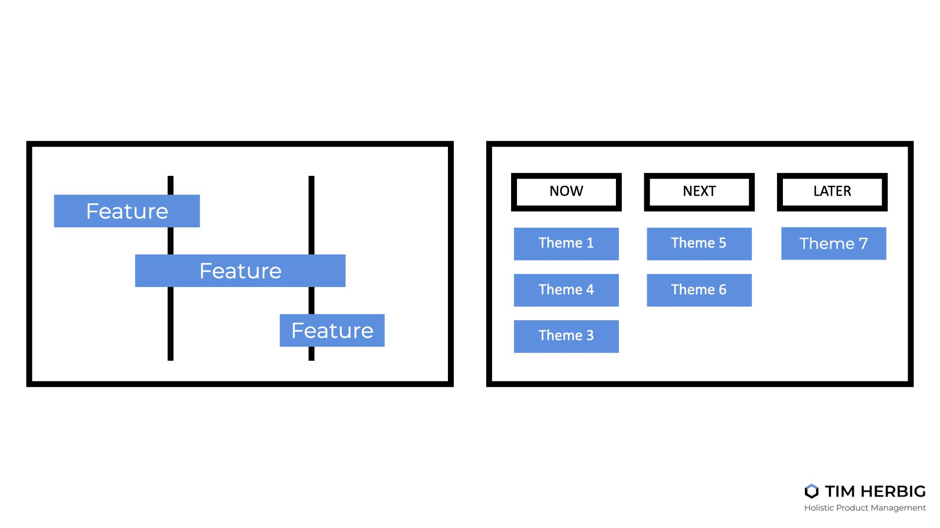 Theme-based Roadmaps