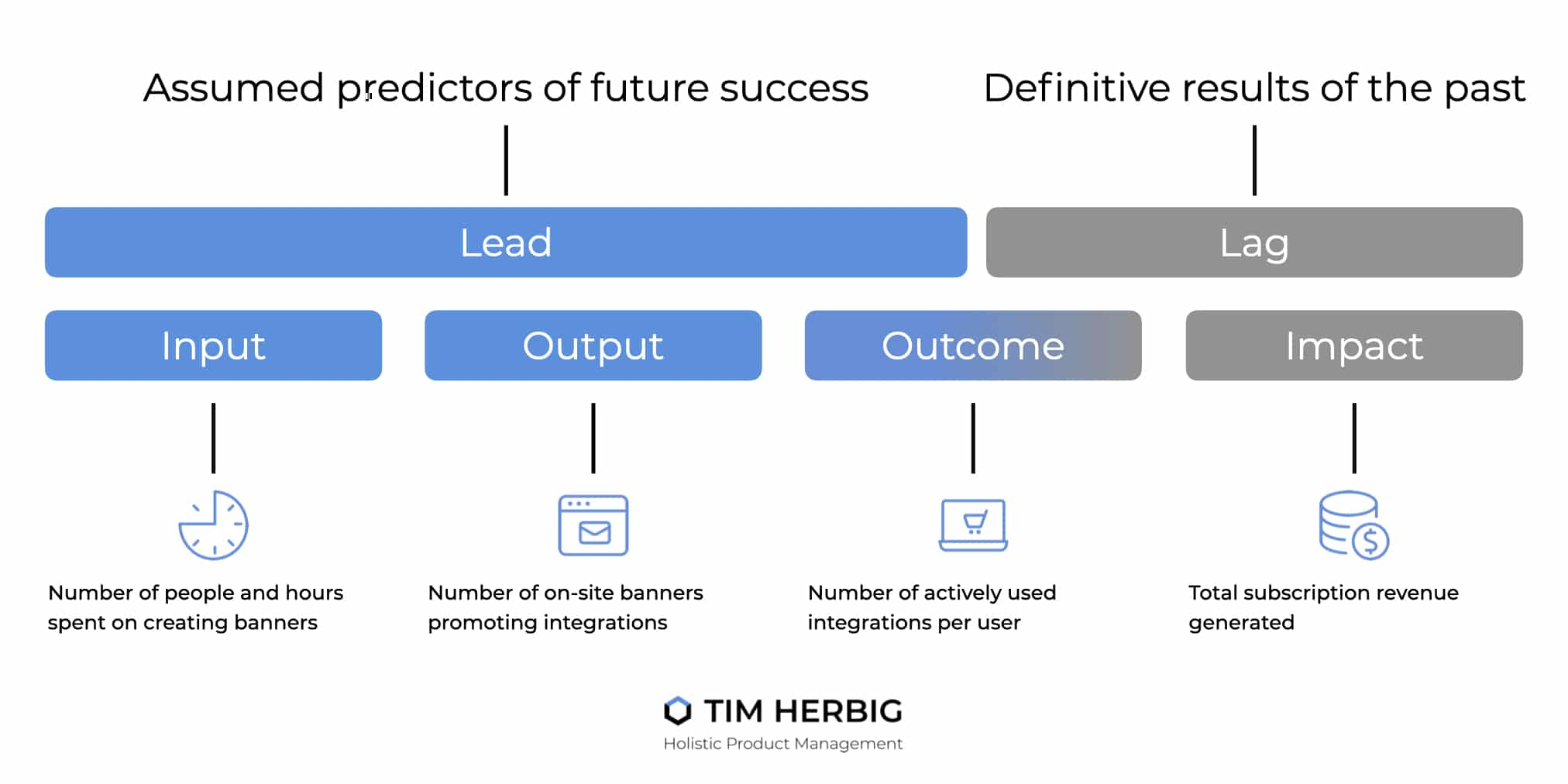 Leading Lagging Indicators Outcome and Output Sequence and Example