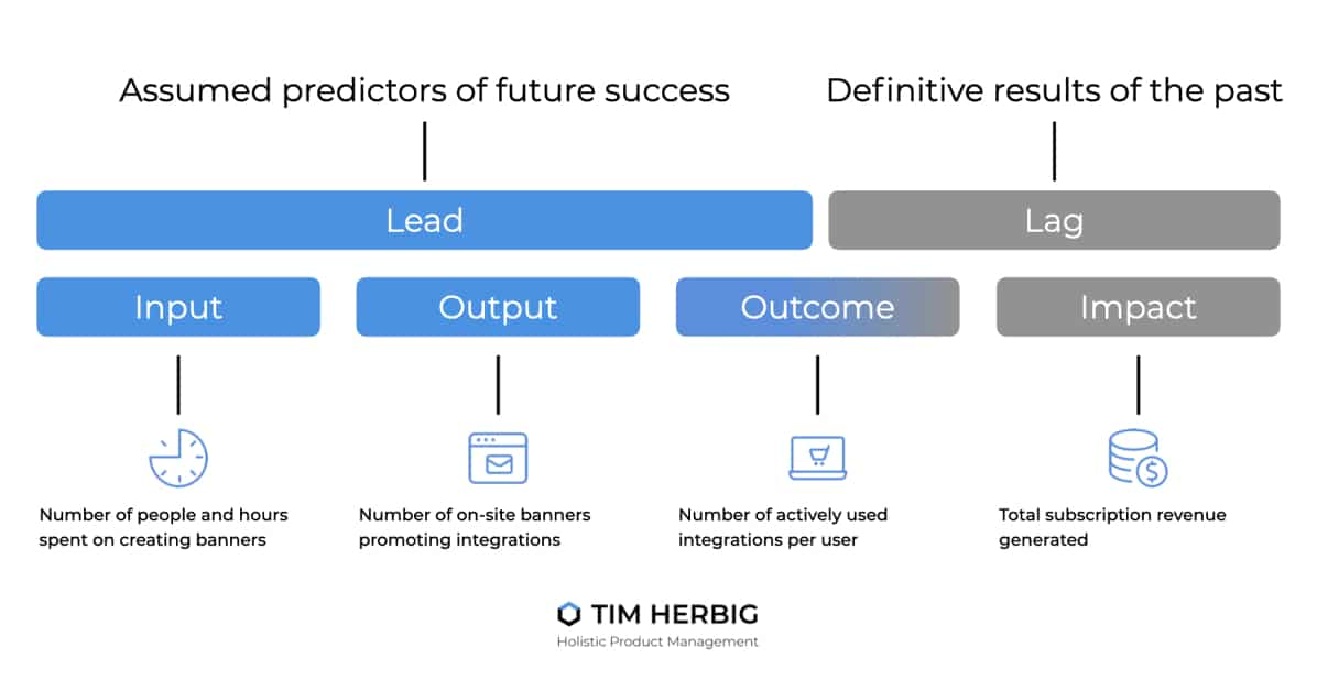 Leading Lagging Indicators in Product Management - Article Preview Image
