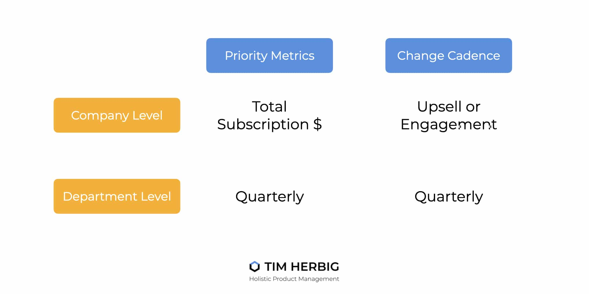 Company Levels and Priority Metrics