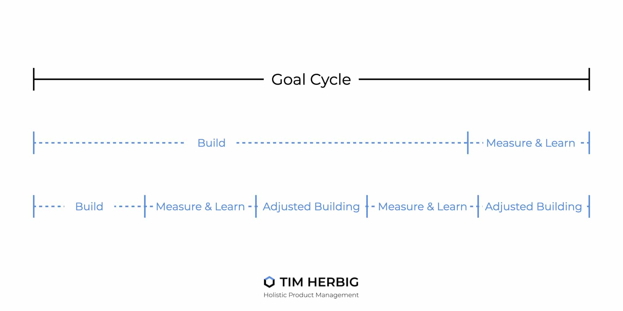 Product Goals Cycle