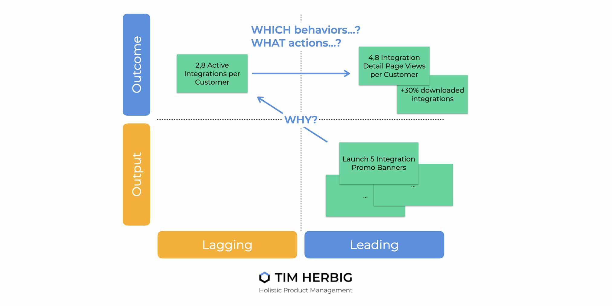 Leading and Lagging Indicators Output Outcome Example
