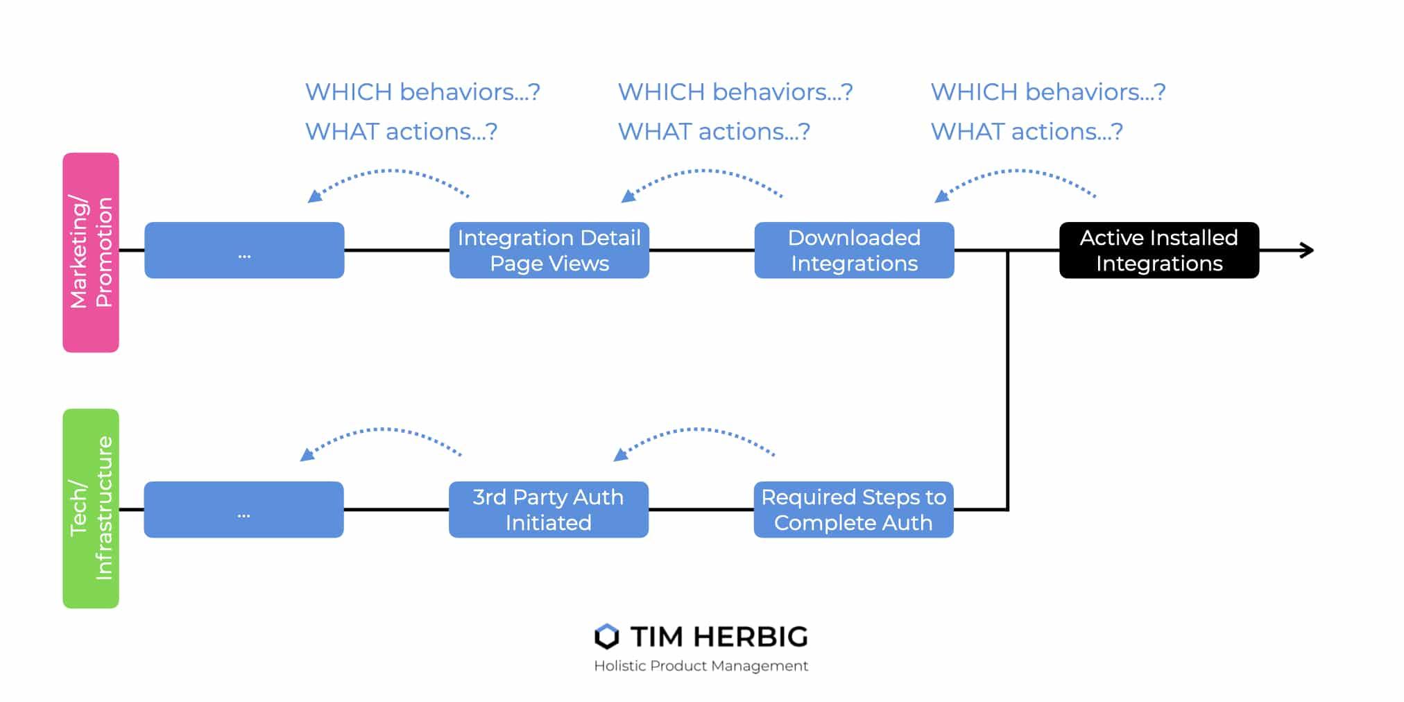 Working Backwards to identify Leading Indicators Example