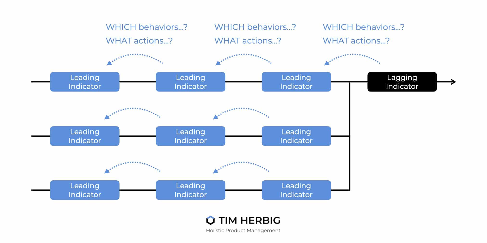 Working Backwards to identify Leading Indicators Process