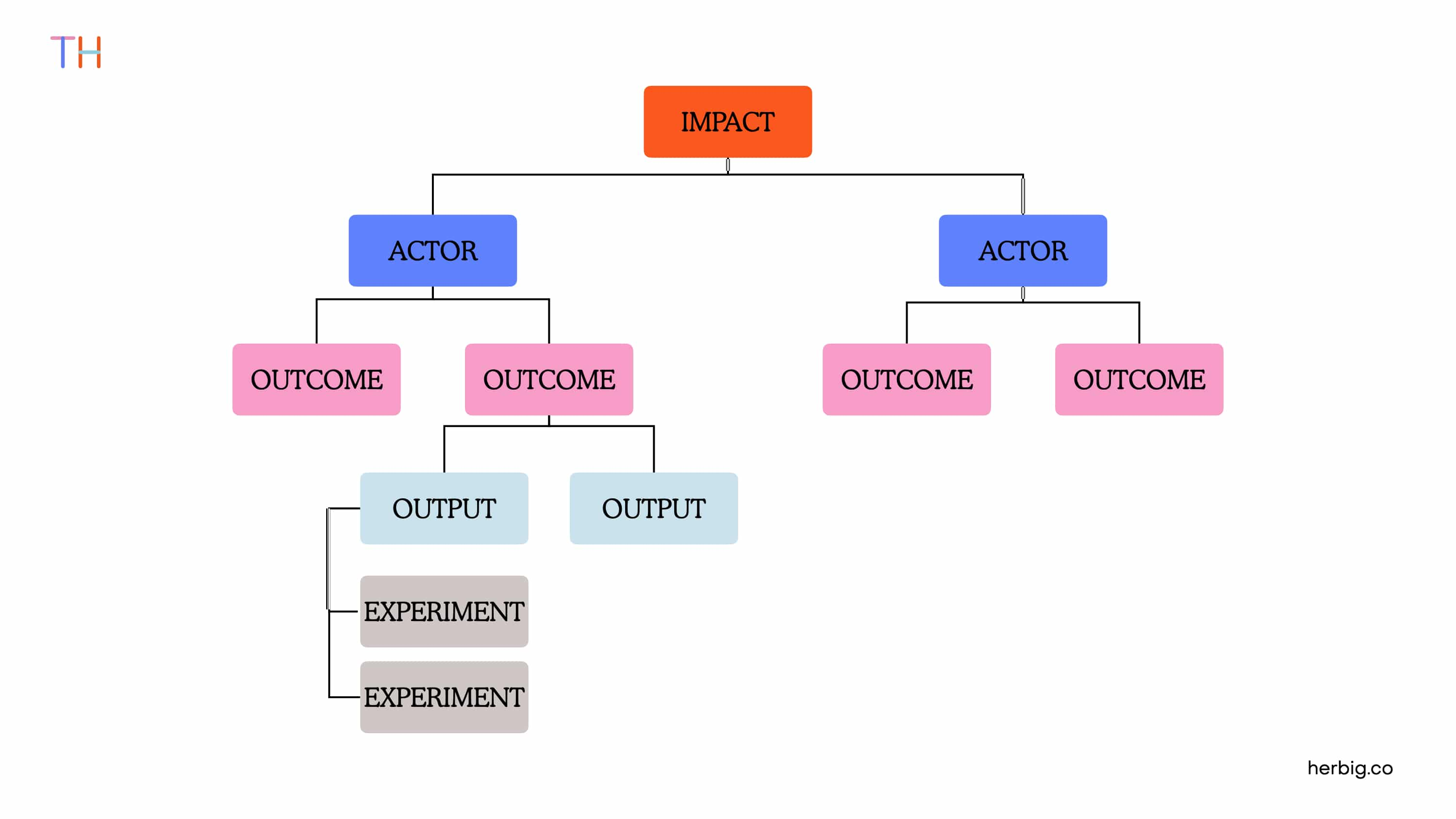 Structuring Product Discovery through Impact Mapping