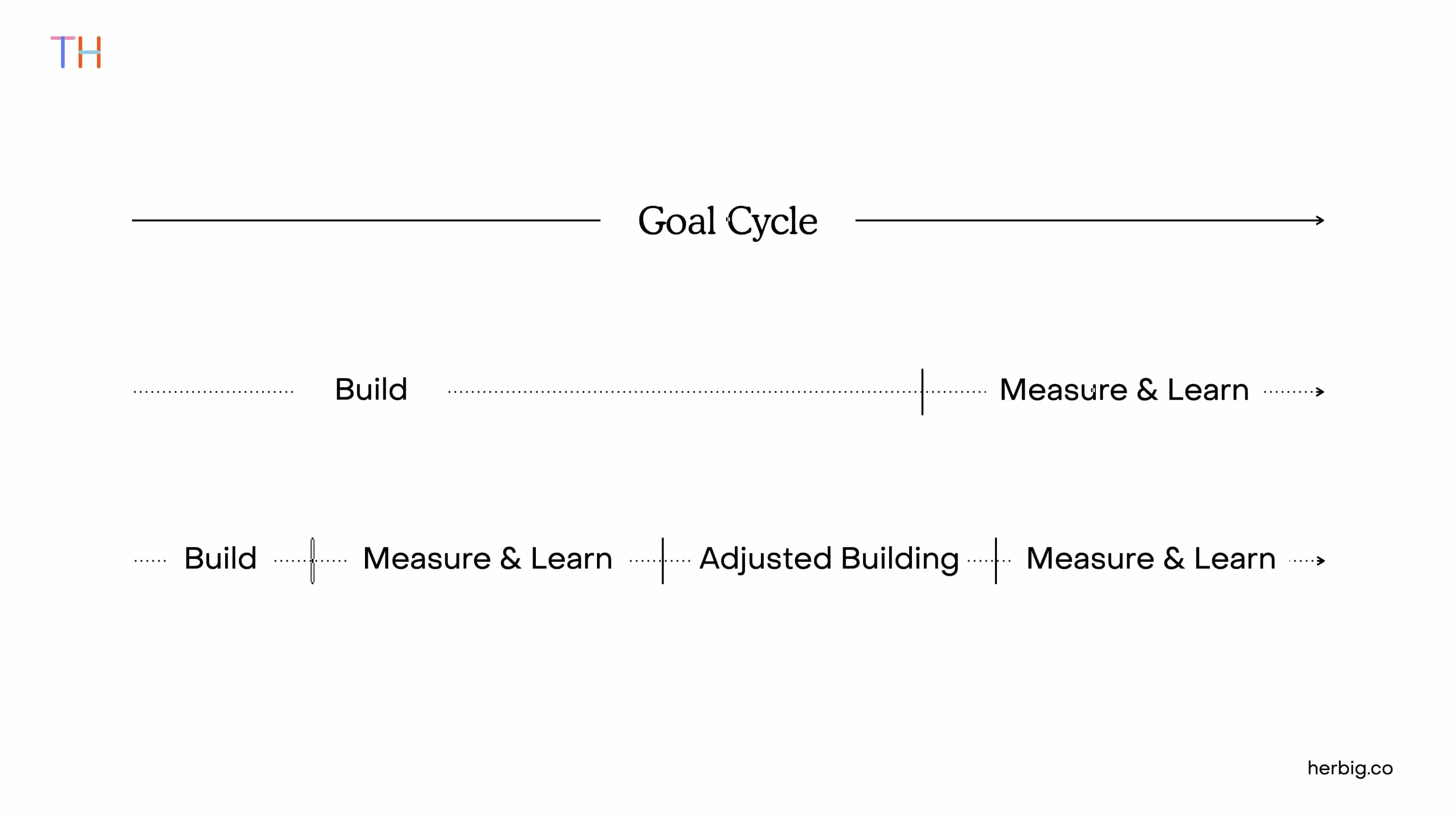 Build-Measure-Learn Cycle of Product Goals