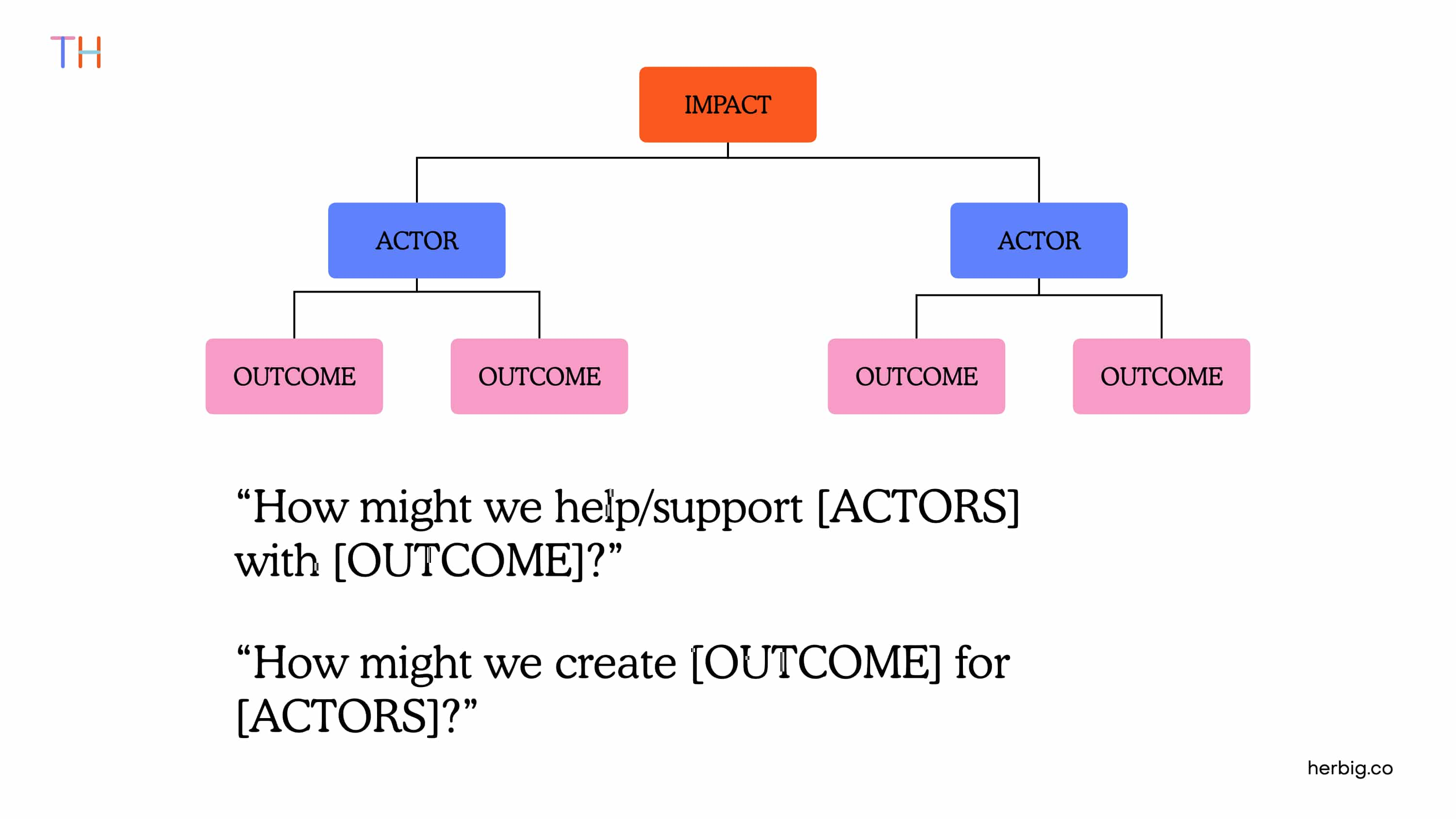Framing Outcomes through How might we...? Statements