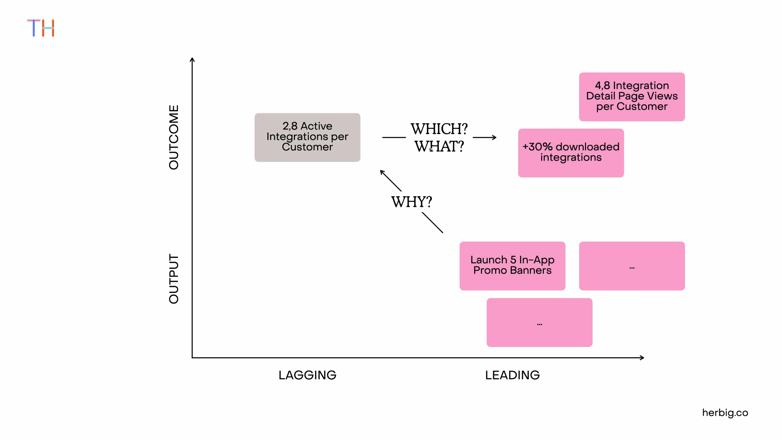 From Lagging to Leading Indicator as a Product Team