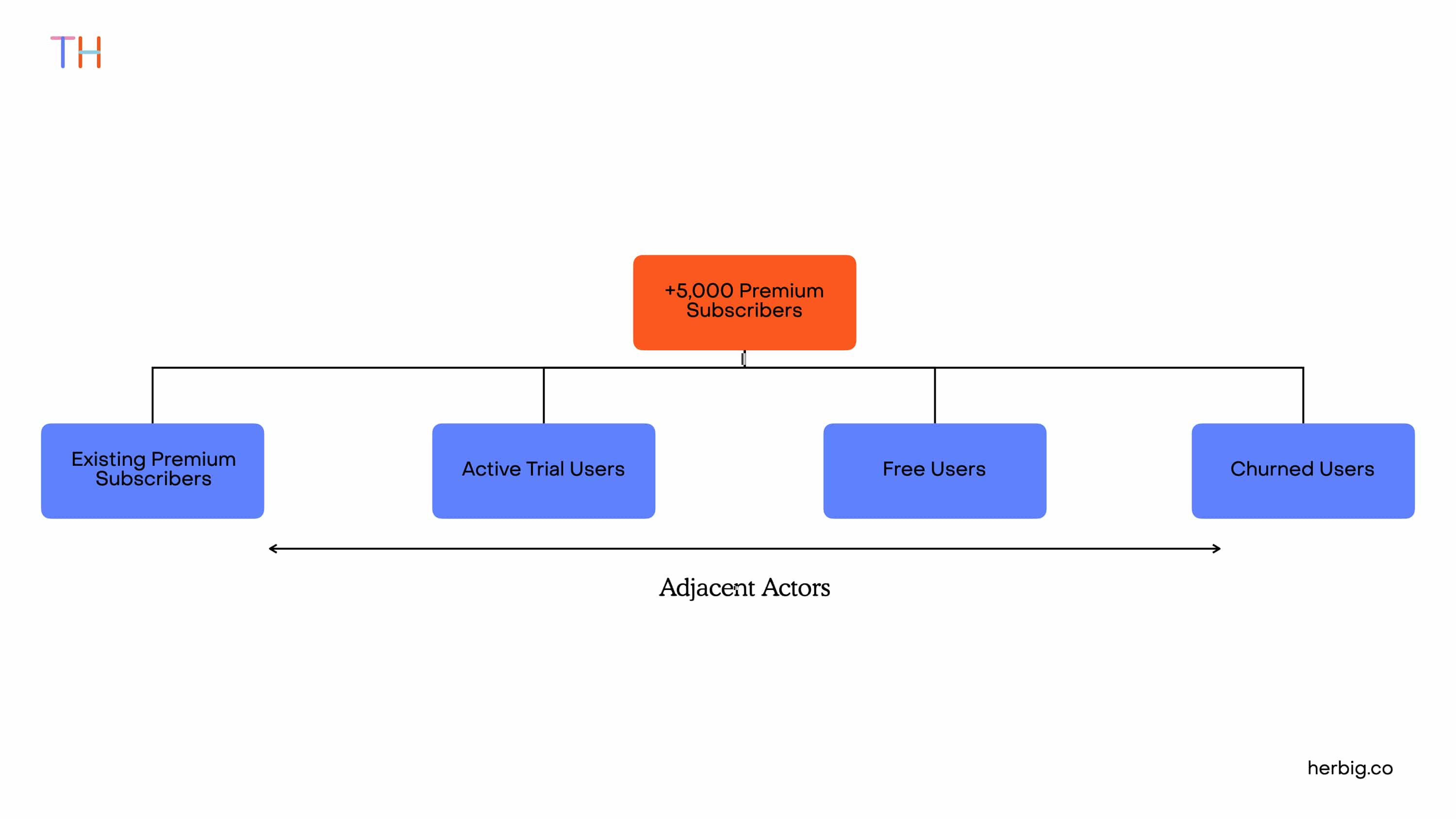 Identifying Adjacent Actors during Product Discovery using Impact Mapping