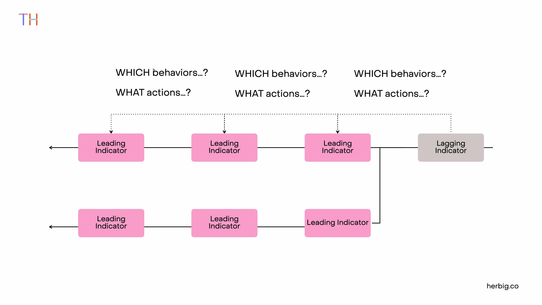 Identifying Leading Indicators by working backward