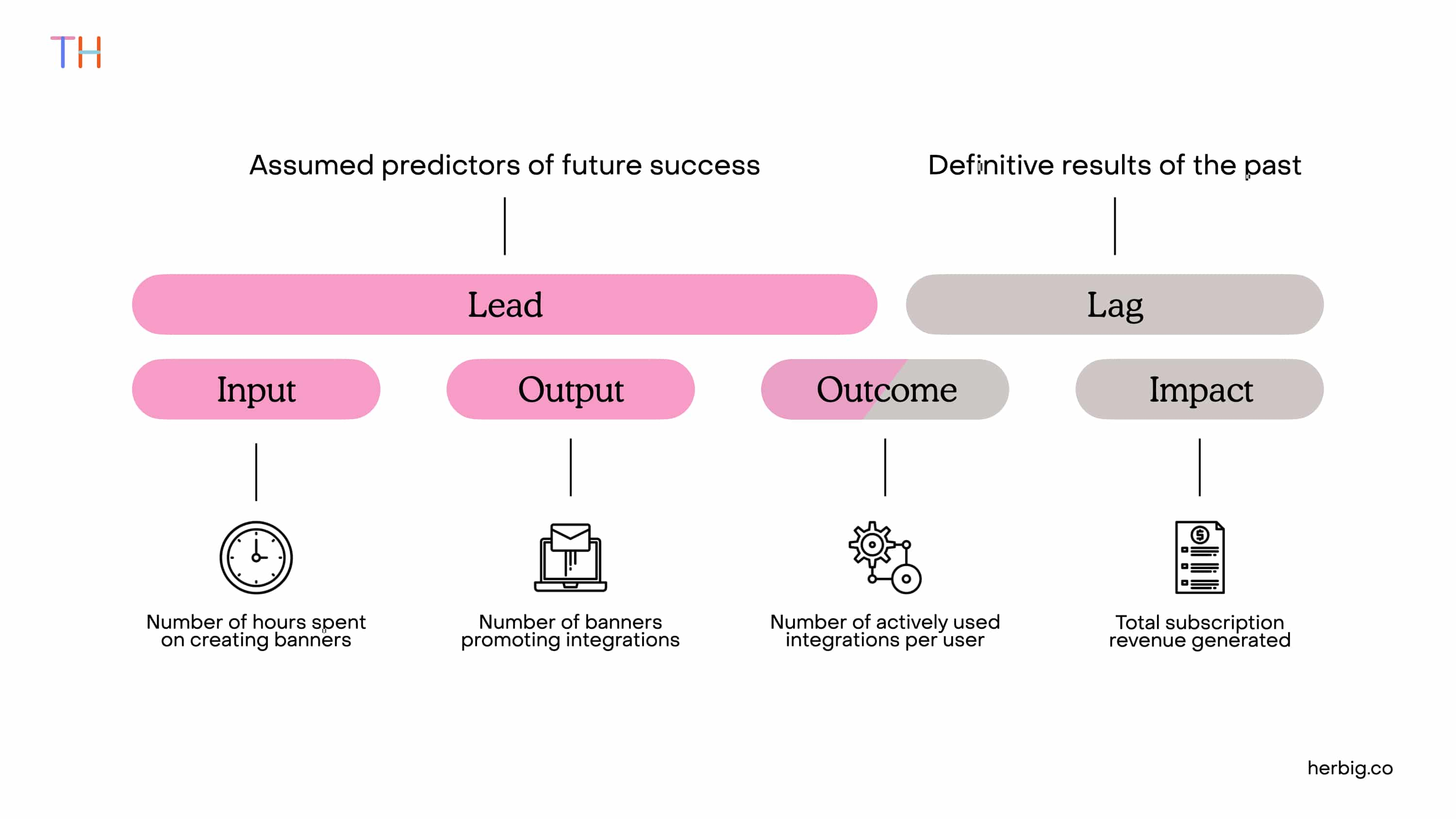 Leading Lagging Indicators Outcome and Output Sequence and Difference