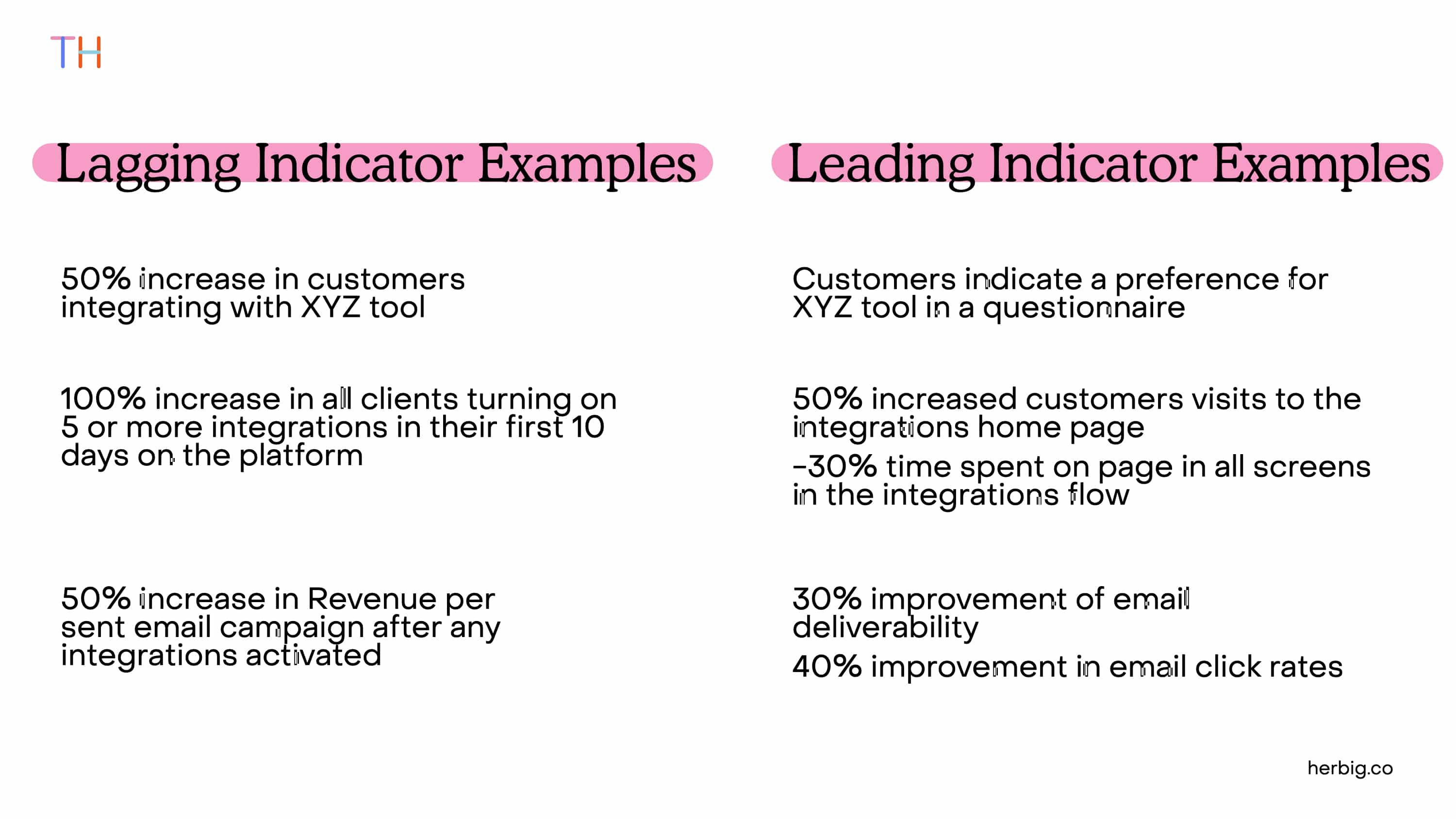 Leading and Lagging Indicators Examples