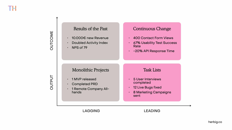 Leading and Lagging Indicators Matrix