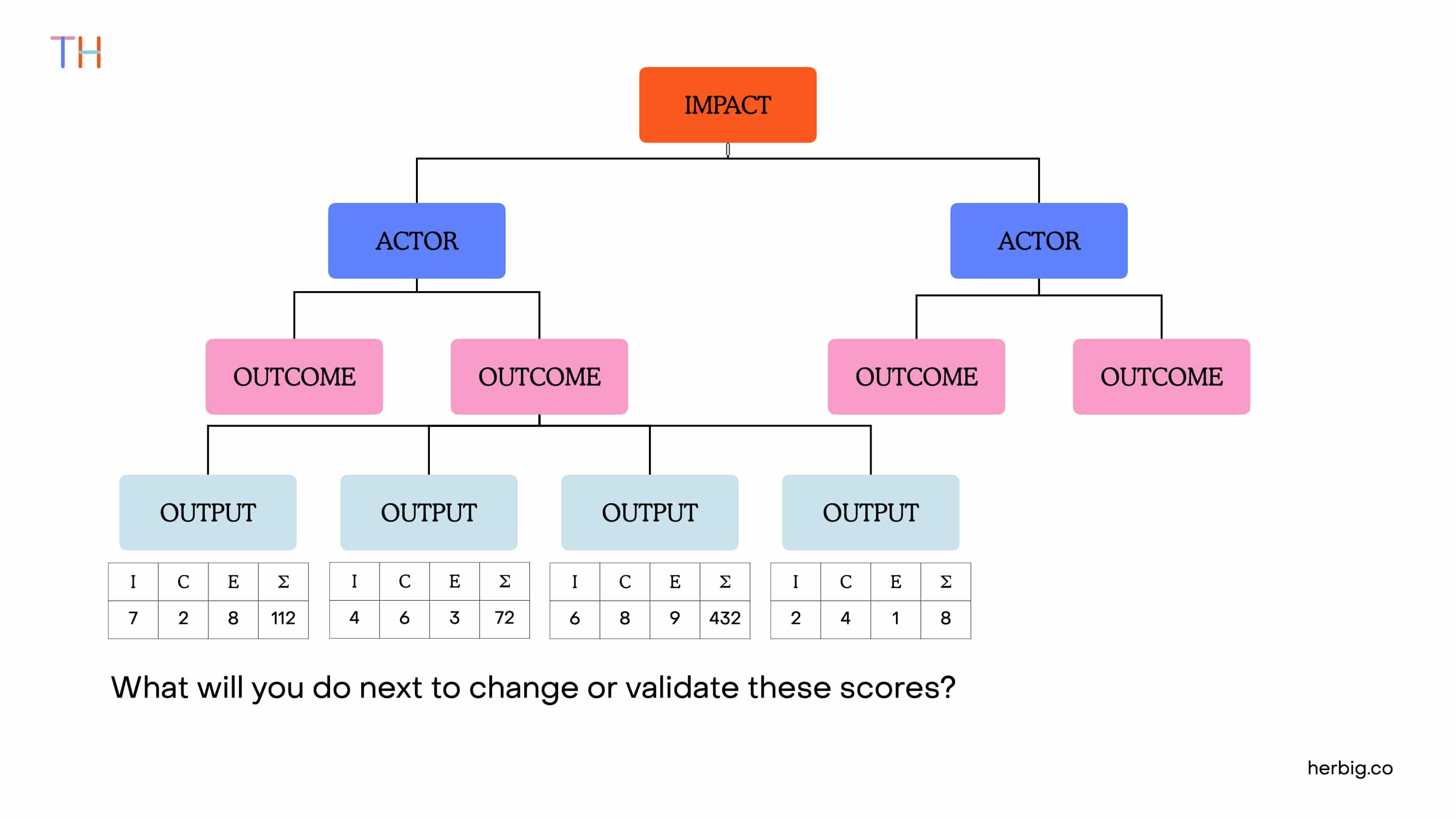 Prioritzing Product Discovery Outputs through ICE Scoring