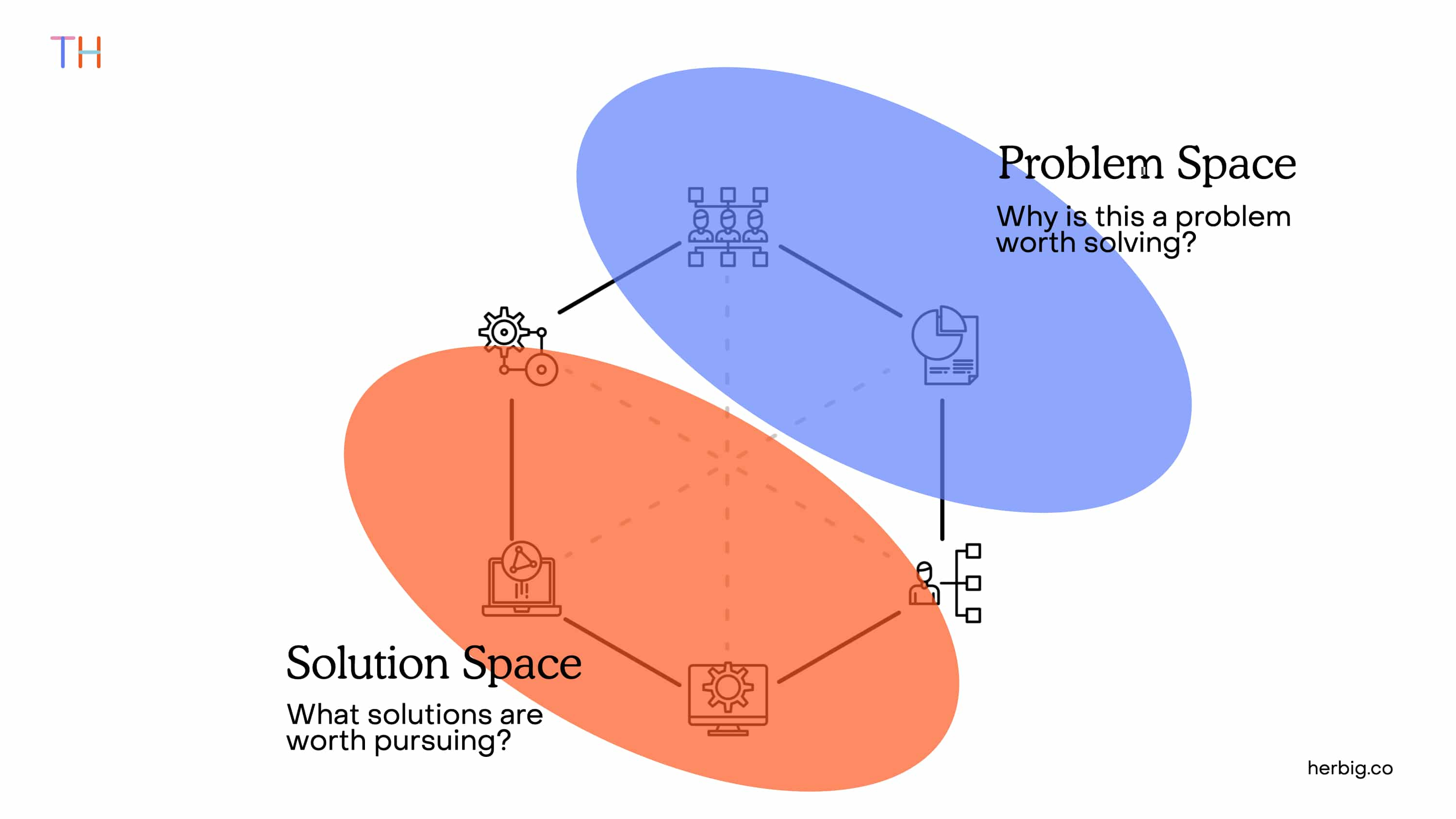 Product Discovery Problem Space and Solution Space