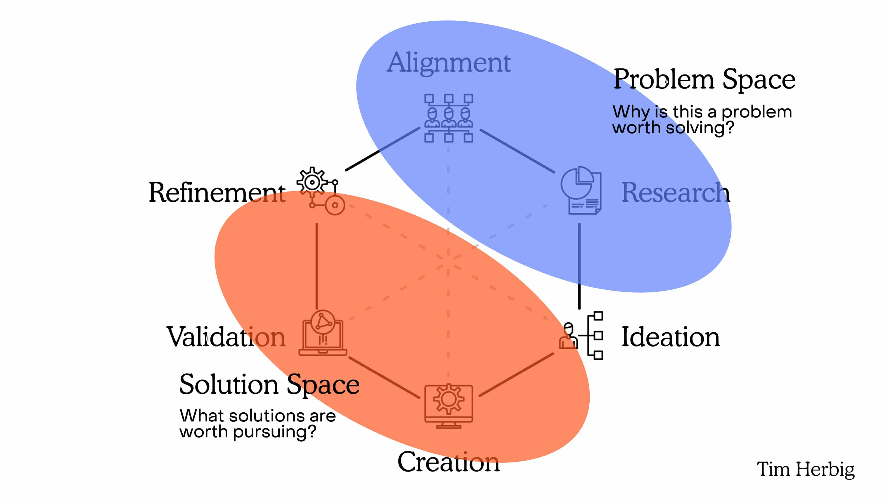 Differentiating the Problem Space and Solution Space of Product Discovery