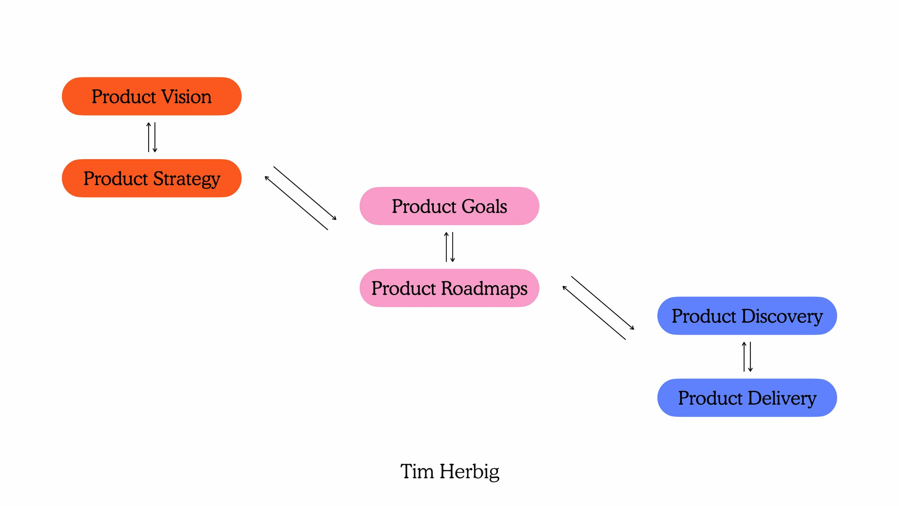 Holistic Domains and Responsibilities in Modern Product Management