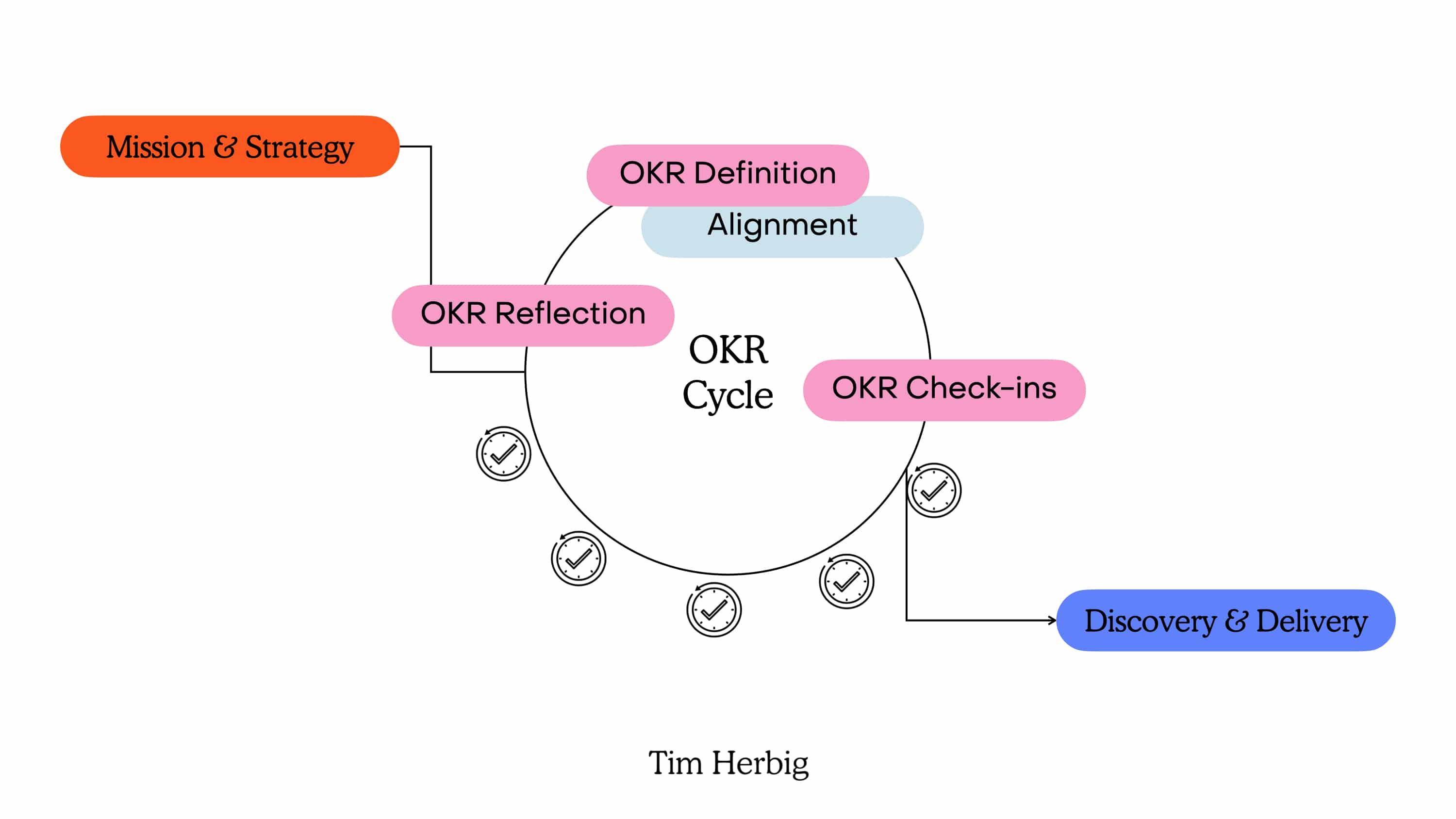Product Management OKR Cycle