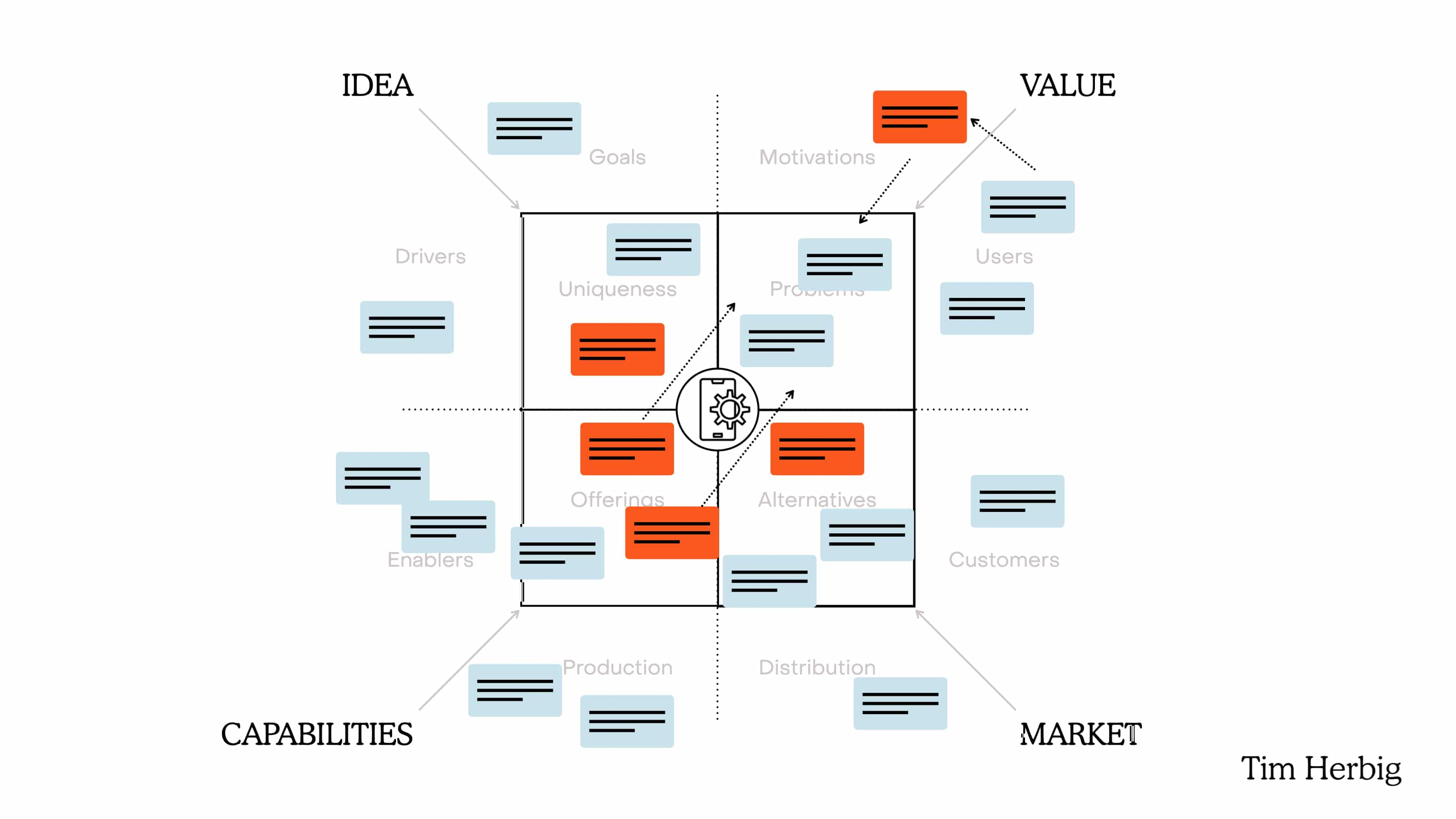 The Gaps in your Product Strategy inform your OKR priorities