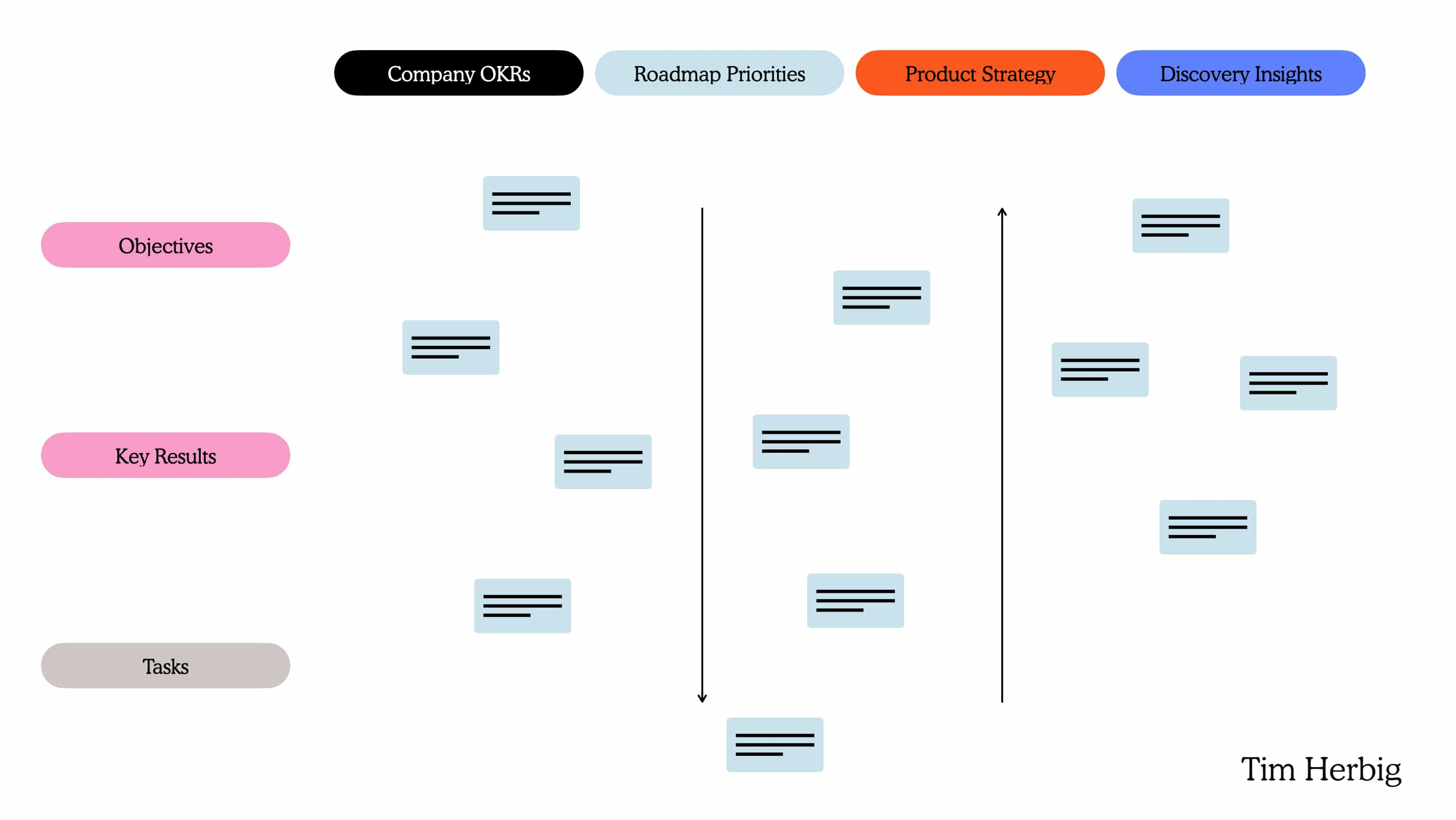 Versatile OKR Definition Directions and Approaches