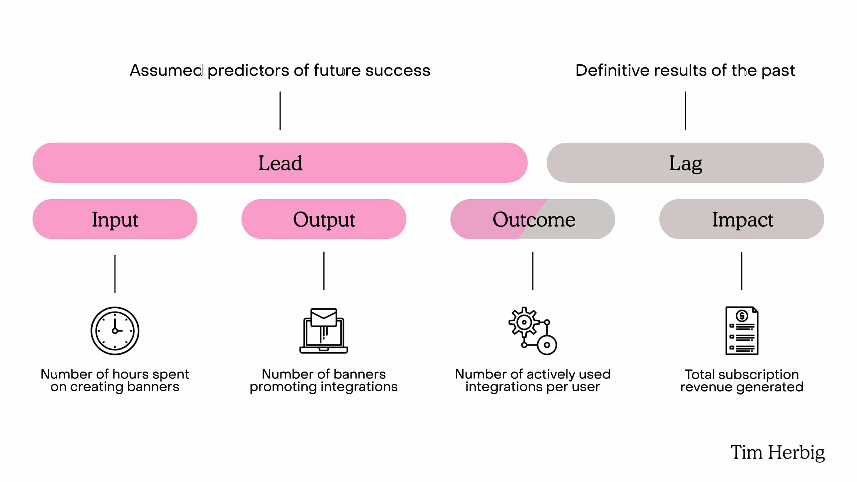 Leading and Lagging Indicators compared to Outcome and Output OKRs